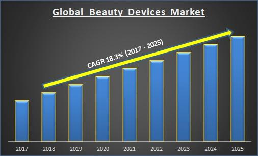 Global Beauty Devices Market
