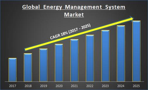 Global Energy Management System Market