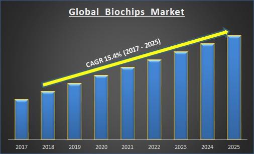 Global Biochips market