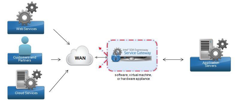 Application Gateway Service