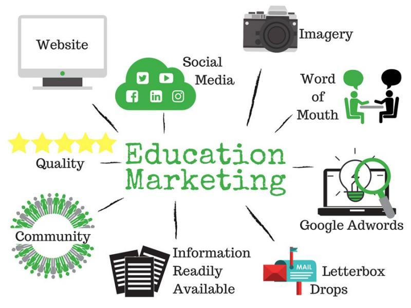 quảng cáo ngành giáo dục