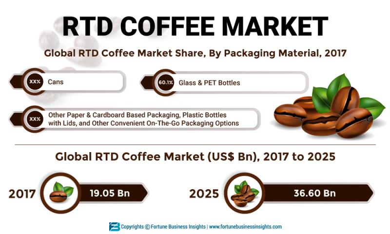 Ready to Drink (RTD) Coffee Market to Reach US$ 36.60 Bn by 2025|