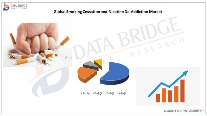 Smoking Cessation and Nicotine De-Addiction Market