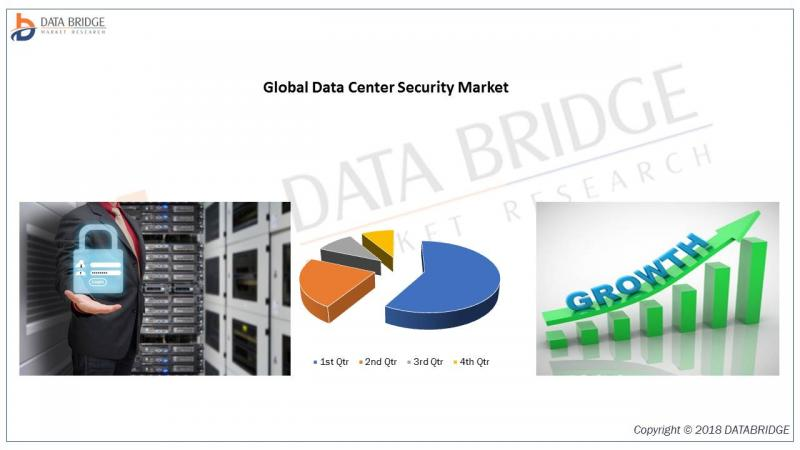 Global Data Center Security Market