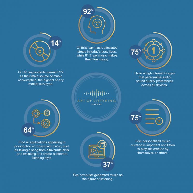 HARMAN listening survey reveals latest consumers' listening habits - AI generated music & personalisation key for UK listeners
