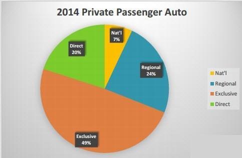 Private Passenger Auto Insurance