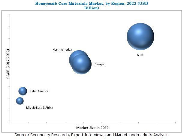 Honeycomb Core Materials Market : Prominent Leaders and Recent