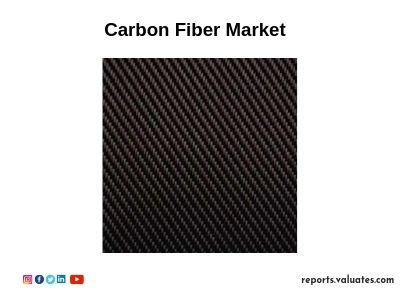 Global Carbon Fiber market size will increase to 1730 Million US$