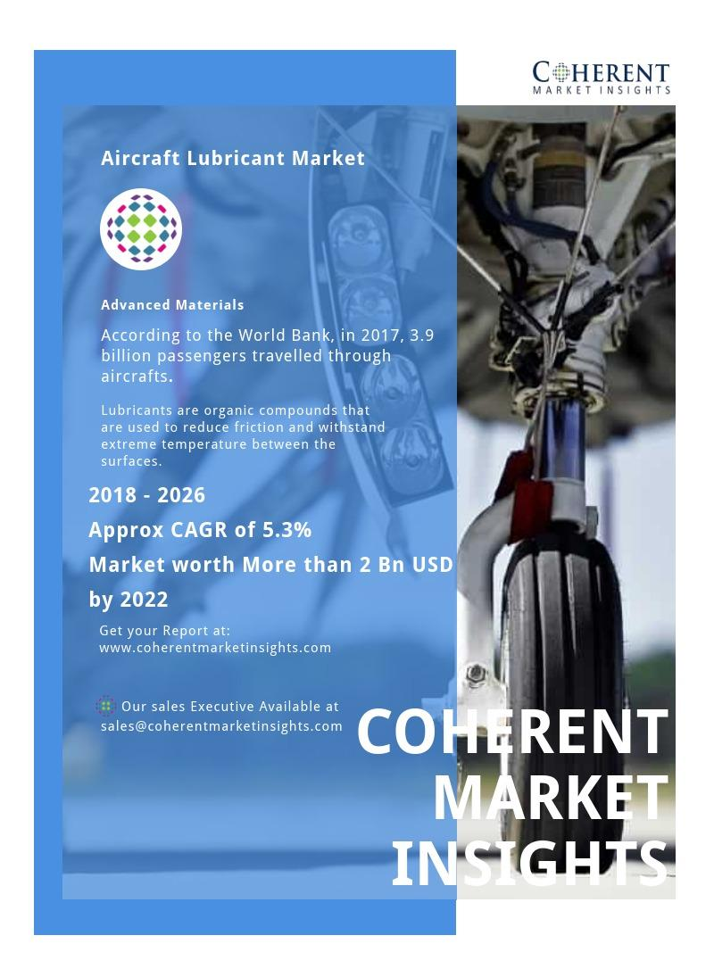 Aircraft Lubricant Market