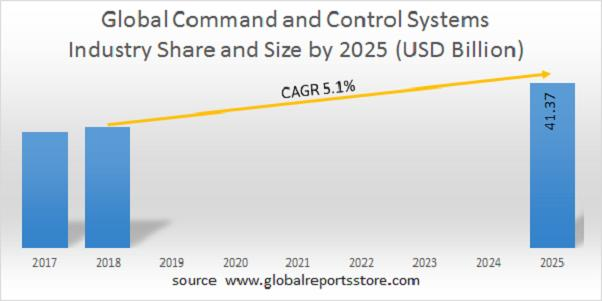 Command and Control Systems Market