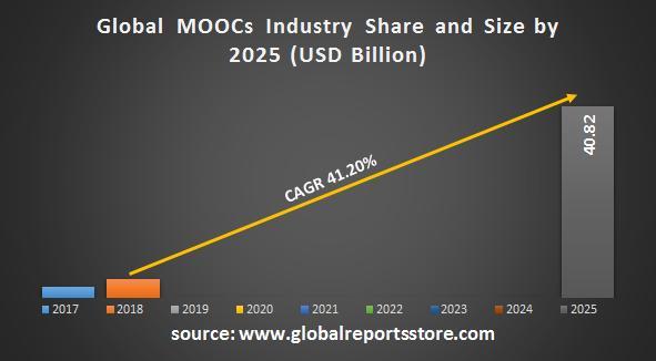 MOOCs Market