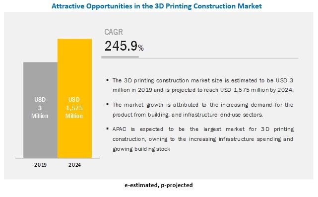 3D Printing Construction Market is worth $1,575 million by 2024 :