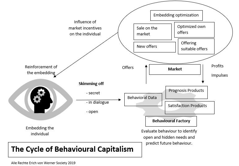 The Cycle of Behavioral Capitalism