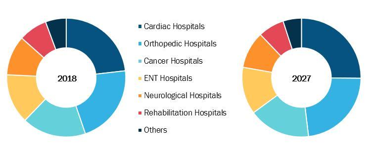 Specialty Hospitals Market to 2027