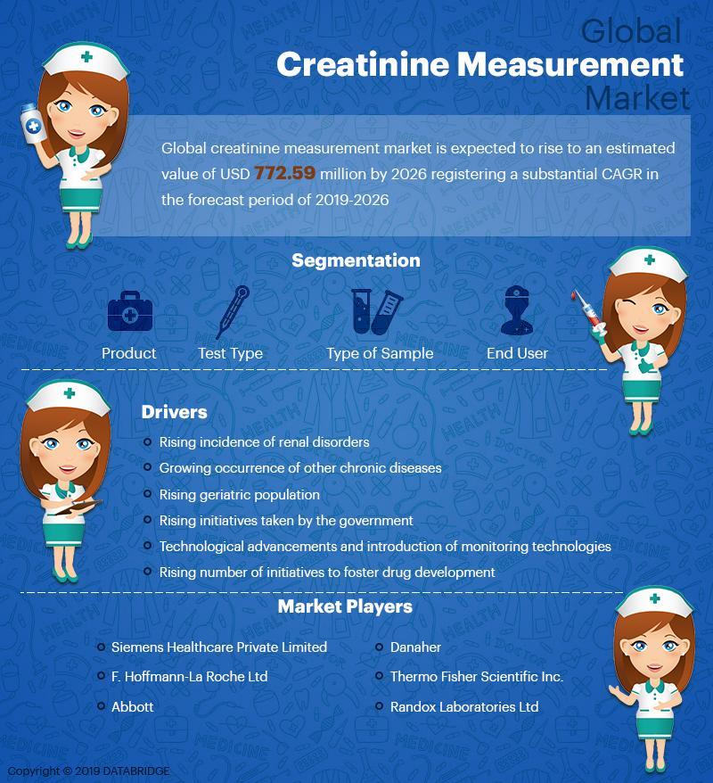 Creatinine Measurement