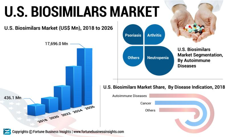 U.S. Biosimilars Market for biologic medical product to reach
