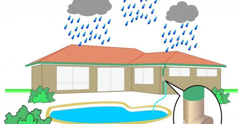 Rainwater Harvesting System Market Size,Share, Trends