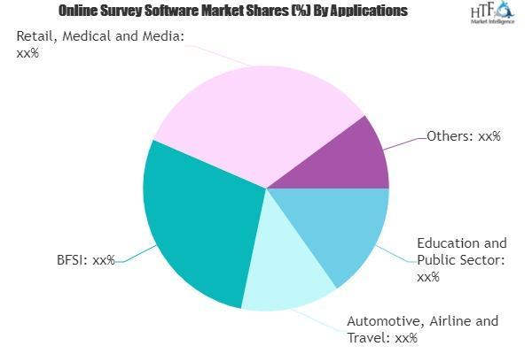 Online Survey Software Market