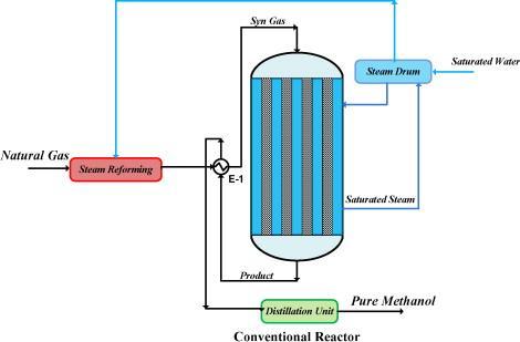 Methanol Synthesis Reactor Market Size, Share, Development