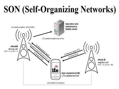 Self-Organizing Networks Market