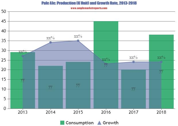 Pale Ale Market 2024 Emergent Technology Advancement in Coming Year | Market Insights by Size, Status and Forecast