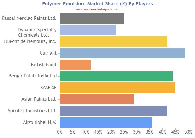 Polymer Emulsion Market Status and Forecast By Regions And Types, Top Manufacturers, Regions, Applications To 2024