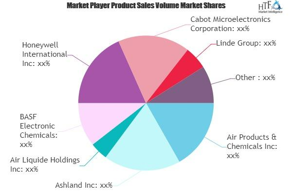 Electronics Materials Market – Detailed analysis and growth