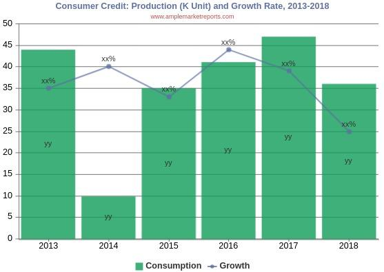 Consumer Credit Market 2019 Analysis and In-depth Research on Market Dynamics, Emerging Growth Factors and Forecast to 2025