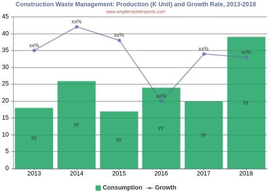 Construction Waste Management Market 2019 Global Industry Analysis By Share, Key Company, Trends, Size, Emerging Technologies