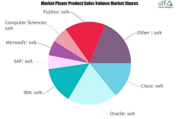Cloud Retail Market: A Straight Overview of Growing Market &