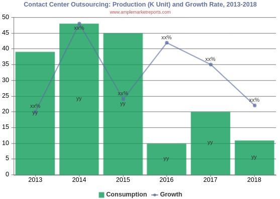 Contact Center Outsourcing Market Report is estimated to Grow at the Highest Growth Rate Forecasts to 2025
