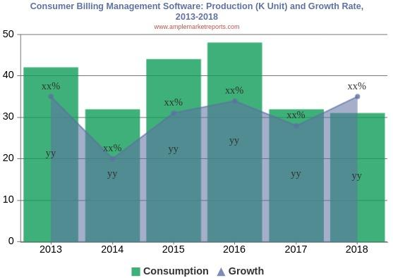 Consumer Billing Management Software Market Analysis By Industry Value, Market Size, Top Companies And Growth Forecast To 2025