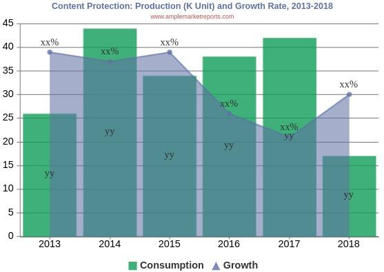 Complete growth overview on  Content Protection Market in 2019-2024 including top key players Cisco Systems, Microsoft, Google