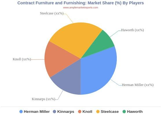 Contract Furniture and Furnishing Market Demand, Production Growth, Top Key Players and Forecast to 2024