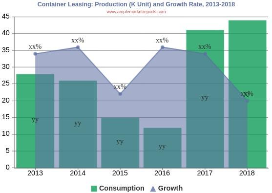 Container Leasing Market To Set Phenomenal Growth By 2025 | China COSCO Shipping, Seaco, Textainer, Triton International