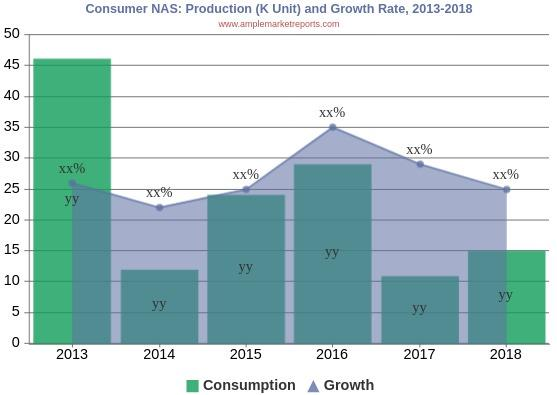 Consumer NAS Market to Expand Substantially Owing to Technological Innovations During 2019 - 2024