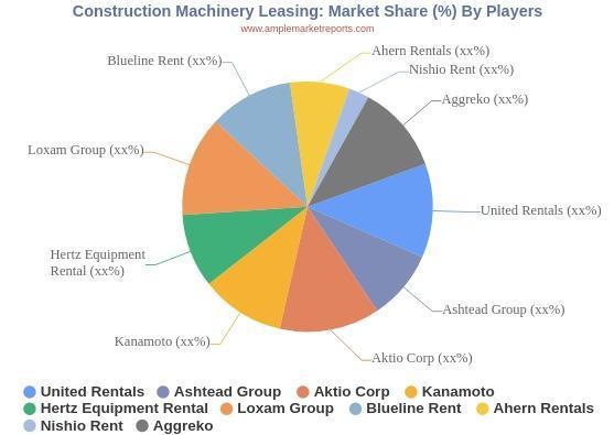 A Quantitative SWOT analysis on  Construction Machinery Leasing Market 2024 :  Key Players Profiled United Rentals, Ashtead Group