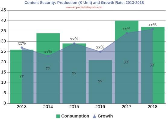 Excellent growth of  Content Security Market- Comprehensive study by key players: Cisco Systems, Proofpoint, Barracuda Networks,