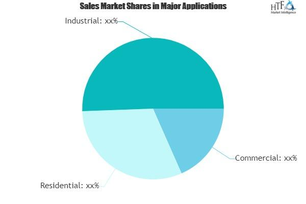 Capacitor Banks Market