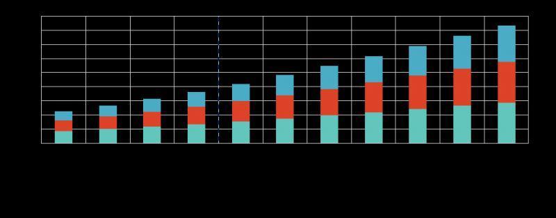 Performance Management Systems Market Global Trends Survey