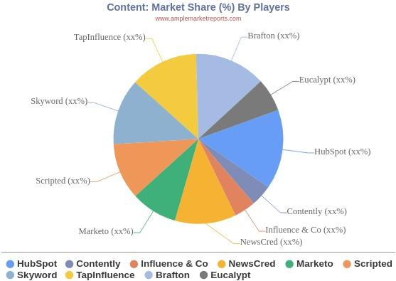 Content Market Size, Share, Growth, Demand, Future Trends and Forecast 2019 - 2024
