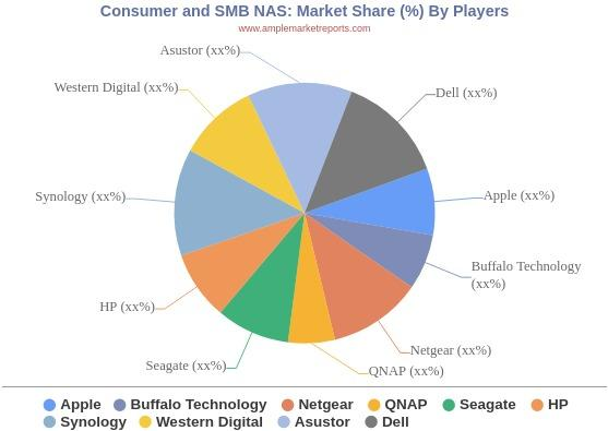 Consumer and SMB NAS market Key vendors, Quality, Reliability & Insights for next 5 years