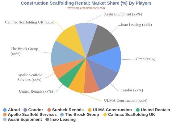 Construction Scaffolding Rental Market Will Grow Pervasively by Prominent Players Altrad, Condor, Sunbelt Rentals, ULMA Constructi