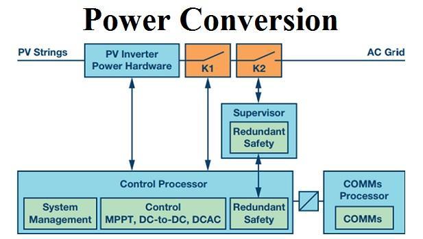 Power Conversion Market