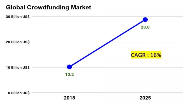What will the crowdfunding market size in 2025 and what will