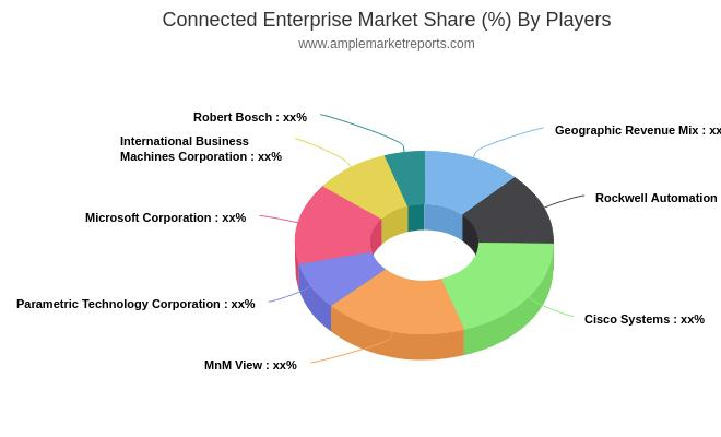 Connected Enterprise Market 2019 Global Industry - Key Players, Size, Trends, Opportunities, Growth Analysis and Forecast to 2024