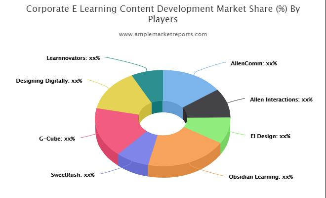 Corporate E-Learning Content Development Market by Trend Analysis, Gross Margin Analysis, Cost Structure Analysis and Forecast to
