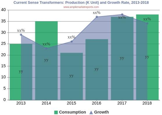 Current Sense Transformers Market Is Touching New Level - A Comprehensive Study With Key Player TDK, LEM, Murata, Eaton