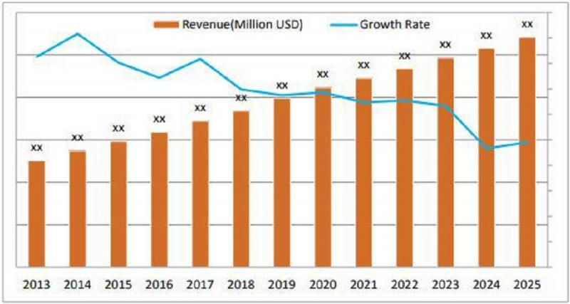 Cefprozil Market Size, Analysis By Key Players: Orchid, Taj