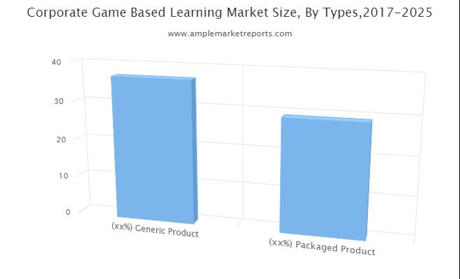 Why  Corporate Game-Based Learning Market is in Demand? Leading Global Vendors PlayGen, Gamelearn, BreakAway Games, G-Cube